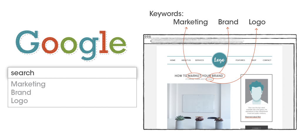 SEO & Google analytics