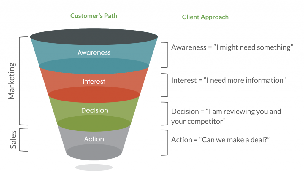 marketing channels and the sales funnel