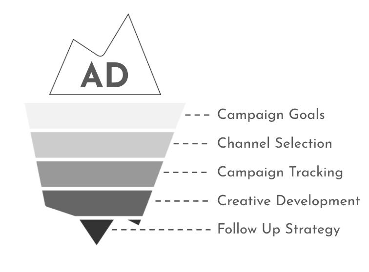 advertising is like an iceberg