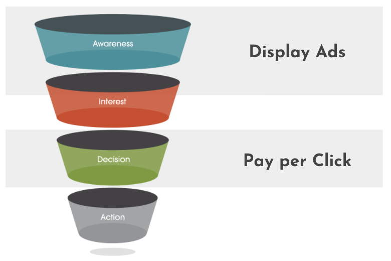 how to pick your ad types
