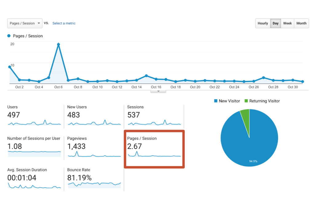 Google analytics pages per session