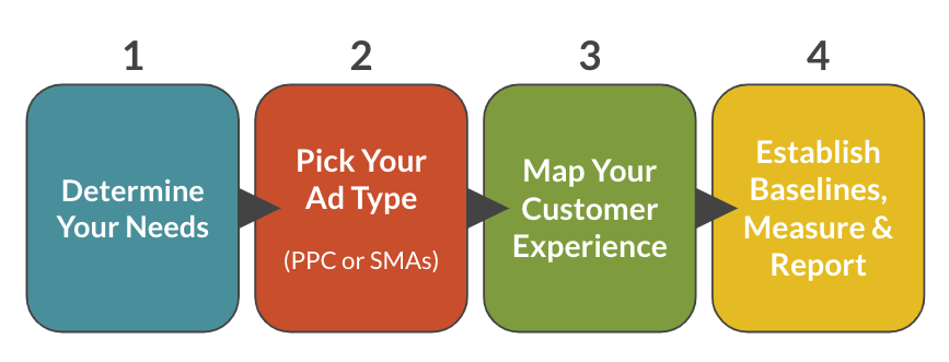 Pay-per-click and social media ads media workflow