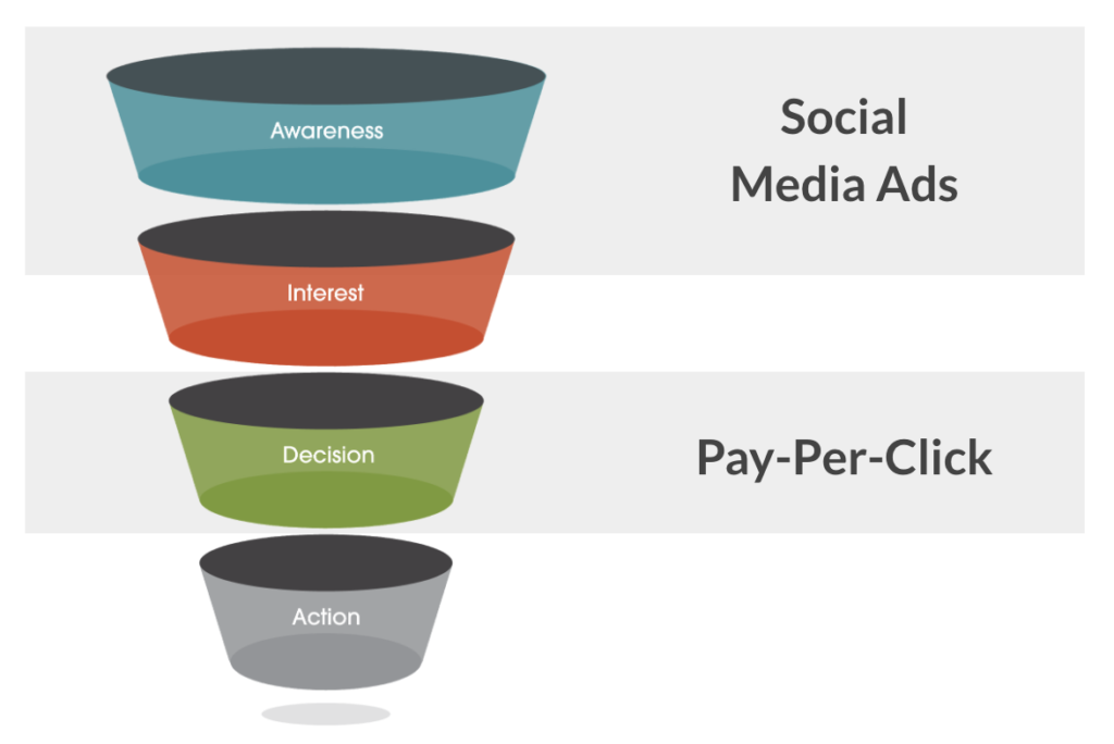 Use the sales funnel to choose your channels