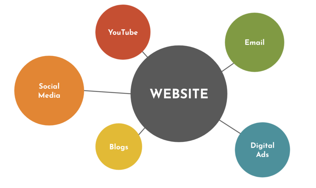 Your Website = The Hub of Your Digital Marketing